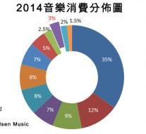 2014音樂消費分佈